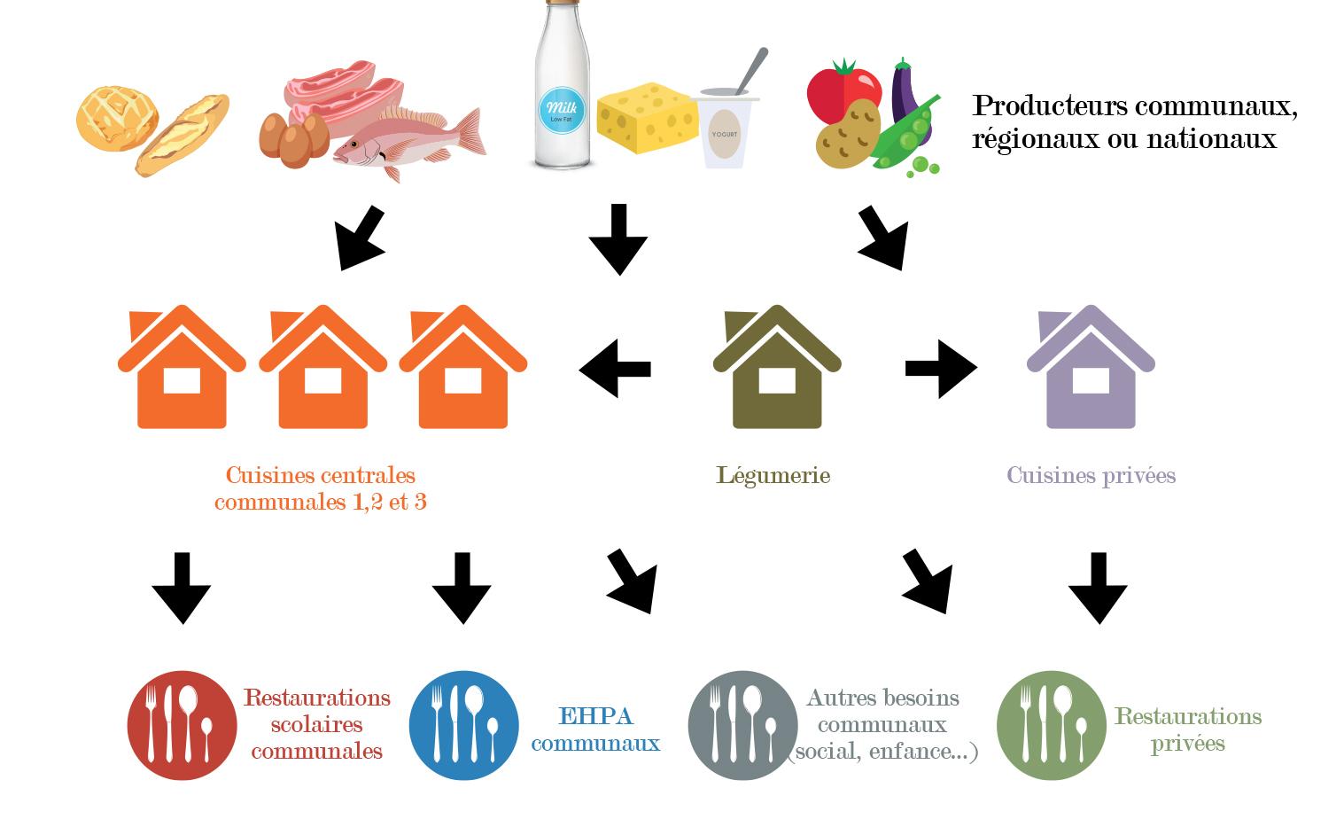 Schéma alimentaire et agricole communal de Mauges-sur-Loire